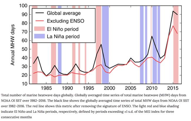 Source: Oliver et al, 2018