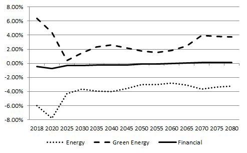 Equity return impact scenarios for selected sectors. Figure: Fang et al., 2018