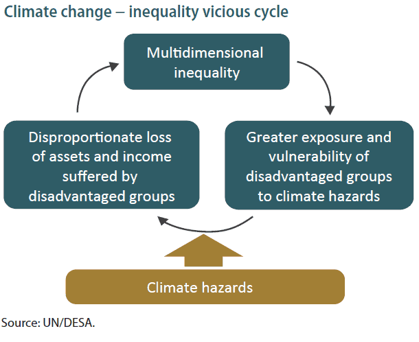 Nexus between climate change and inequalities.