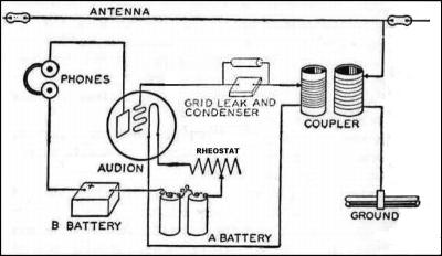 An Early Coherer Radio