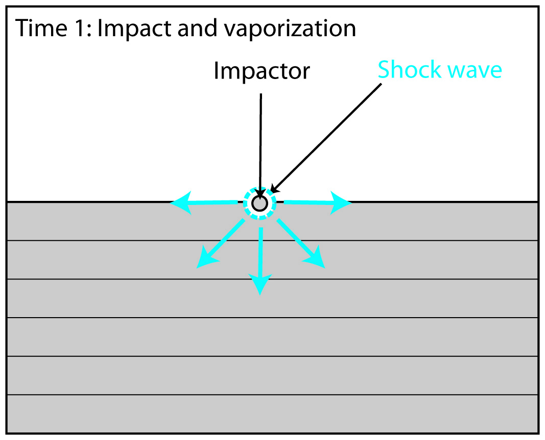 hight resolution of contact and compression when the impactor touches the surface shock waves with pressures up to 100 gpa gigapascals are generated