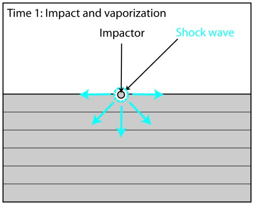 small resolution of contact and compression when the impactor touches the surface shock waves with pressures up to 100 gpa gigapascals are generated