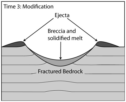 small resolution of displaced material near the surface is pushed over the transient cavity s edge as ejecta the heat of the impact melts some target material