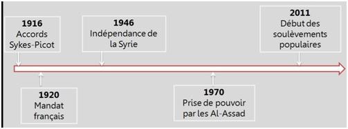 frise syrie