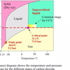 Phase Change Of Water Diagram Toyota Engine Parts Solid Liquid And Gas Wavelength Elsavadorla