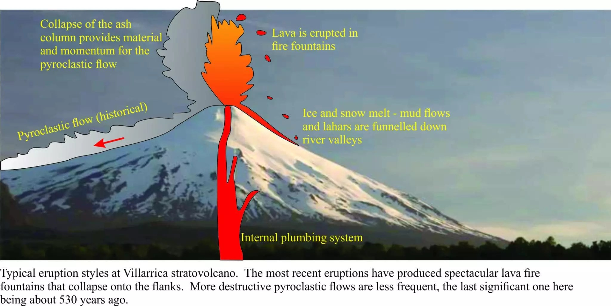 volcanoes and volcanology geology volcanoes and