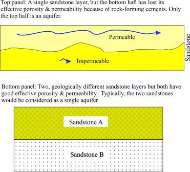 aquifer architecture