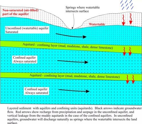 unconfined - confined aquifers