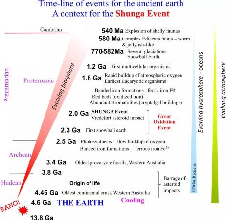 shunga-time-line