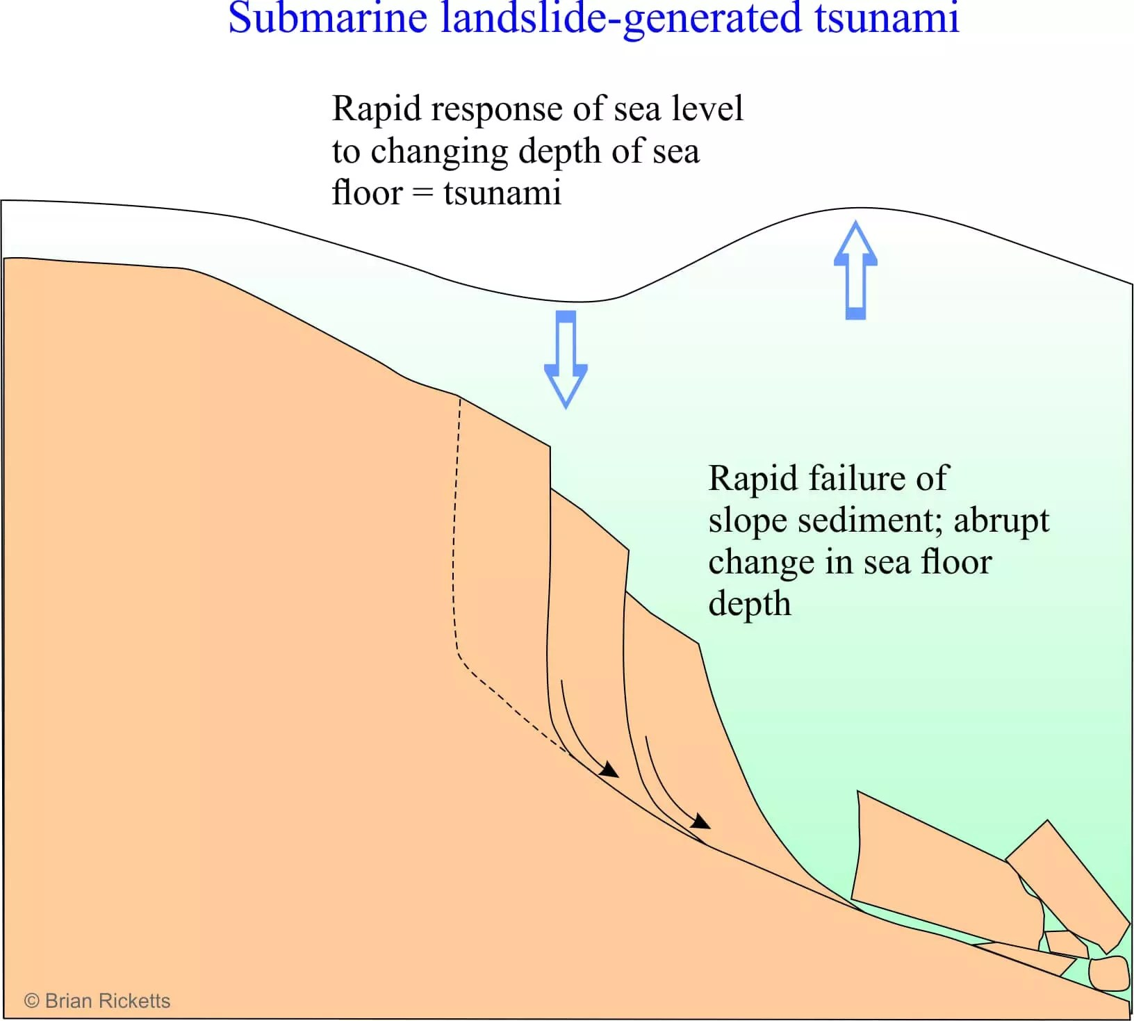 Submarine landslides danger lurks in the ocean deep geological pacific submarine landslide tsunami pooptronica