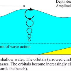 Surface Waves Diagram Homeline Breaker Box Wiring Tsunamis Behave As Shallow Water Geological