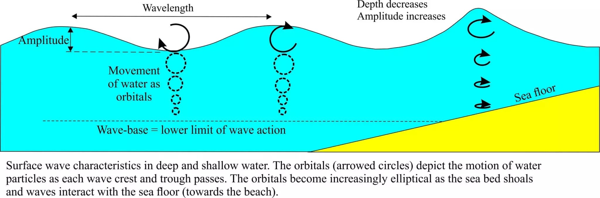 surface waves diagram carrier window ac wiring tsunamis behave as shallow water geological