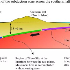 Slope Orientation Diagram 2002 Dodge Ram Trailer Wiring The Earth Moved Gps Earthquakes And Slow Slip