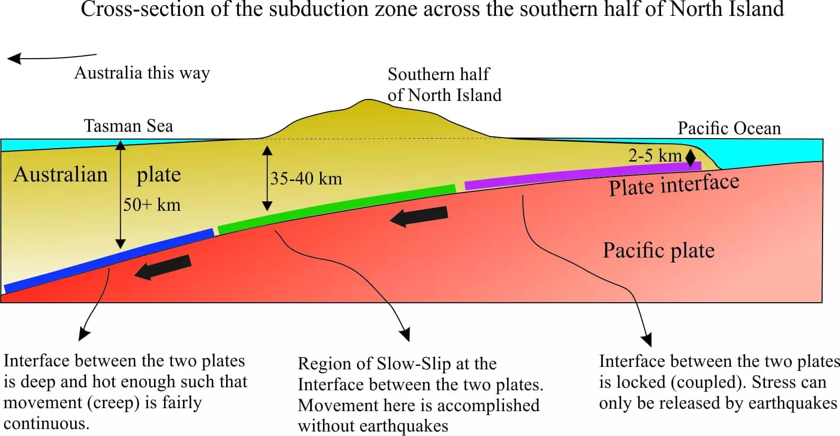 slope orientation diagram 2 way quick coupling manifold the earth moved gps earthquakes and slow slip