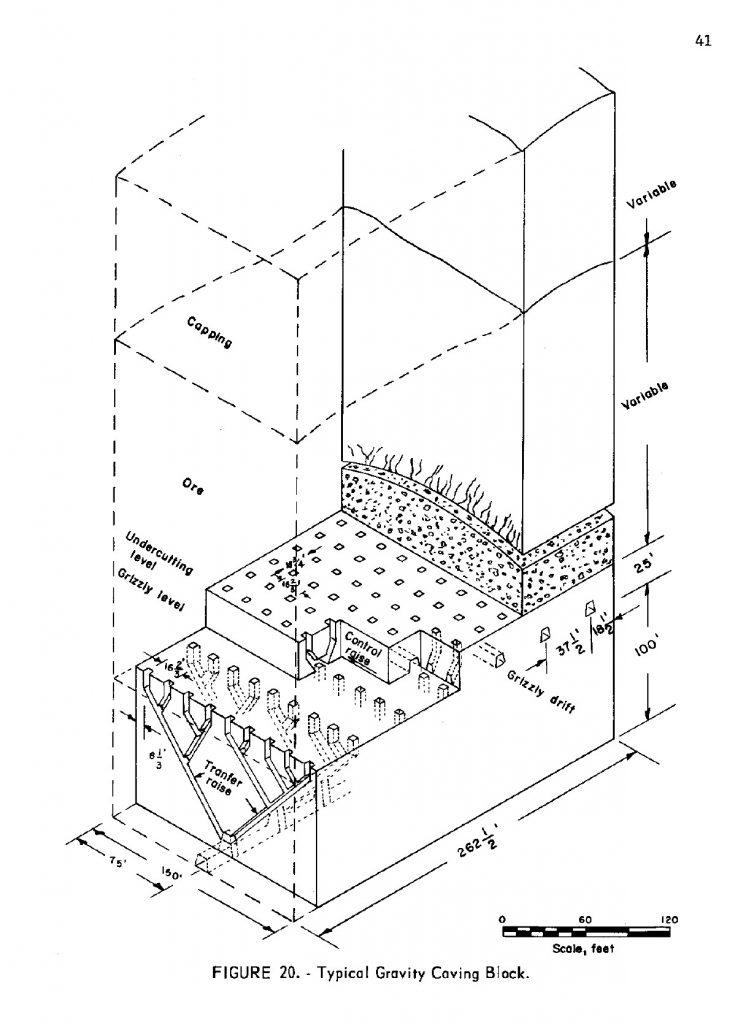 Mining Methods: Block Caving
