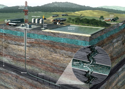 Hydraulic fracturing-GeologyPage