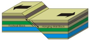 3 types of faults diagram 91 civic radio wiring what are the three main geology page normal fault