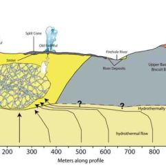 Yellowstone Volcano Diagram 0 10v Dimming Wiring Old Faithful's Geological Heart Revealed | Geology Page