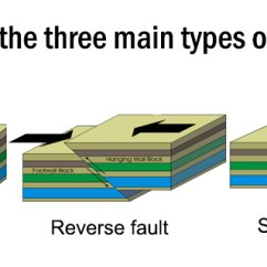 3 Types Of Faults Diagram Hermetic Compressor Wiring What Are The Three Main Geology Page