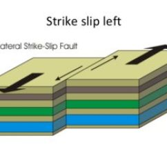 3 Types Of Faults Diagram Lan Wiring What Are The Three Main Geology Page A Left Lateral Strike Slip Fault