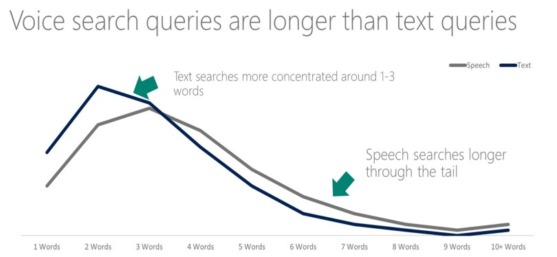 Using longer keywords to optimize voice search