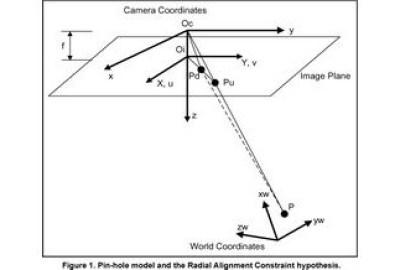 Координатни трансформации във фотограметрията