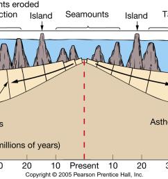 ocean floor diagram [ 1938 x 1035 Pixel ]