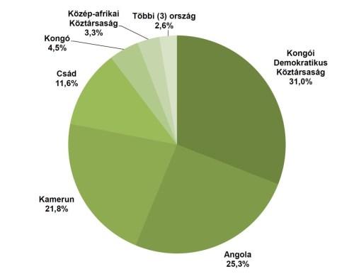 Közép-Afrika népességének országonkénti megoszlása. Alapadatok forrása: UN Demographic Yearbook 2013