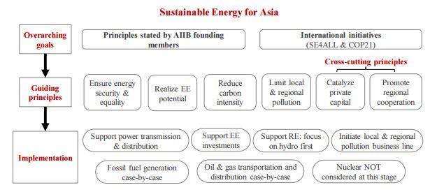 aiib_energy-policy