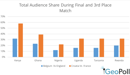 world cup tv viewership