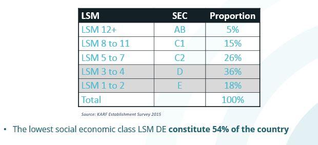 The lowest social economic class LSM DE constitute 54% of the country