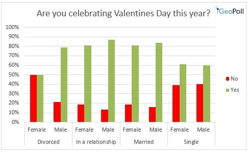 celebrating valentine's day status