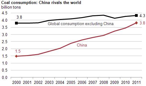 china coal growth
