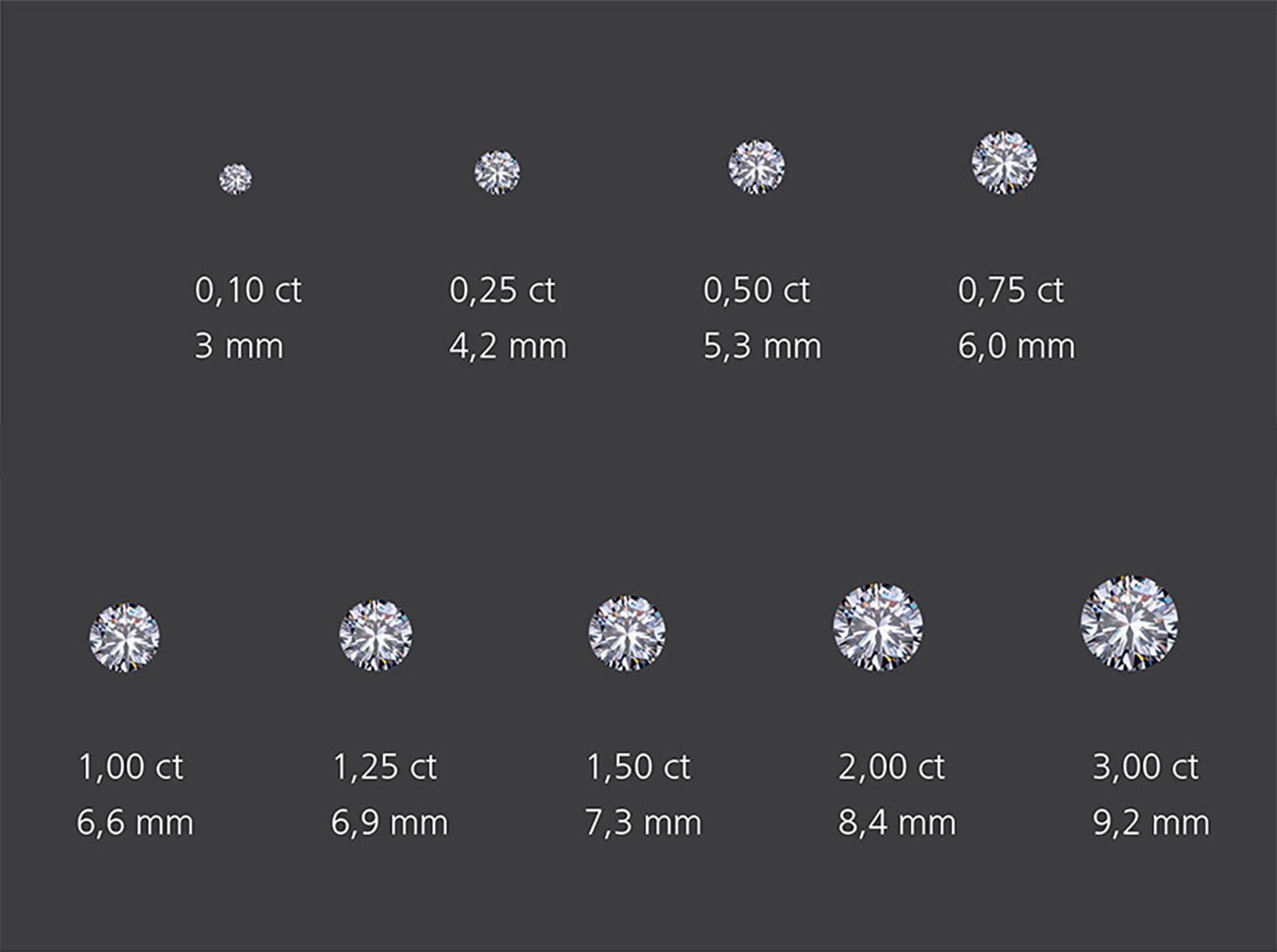 Diamant 1 karat lupenrein preis  Modischer Schmuck 2018