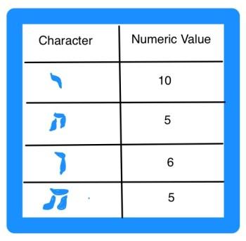 Tetragrammaton of Hebrew Value Chart by RJ Silverstein georgewashingtoninauguralbuttons.com O2