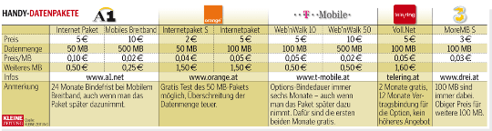 Tabelle Preisvergleich mobiles Internet