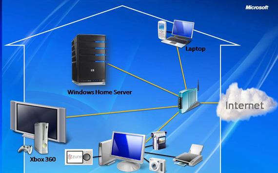 Heimnetz a la Microsoft