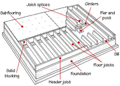Pier And Beam Foundation Spacing