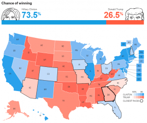 The FiveThirtyEight.com Polls-Plus model has Hillary Clinton winning the presidency. Credit: FiveThirtyEight.com