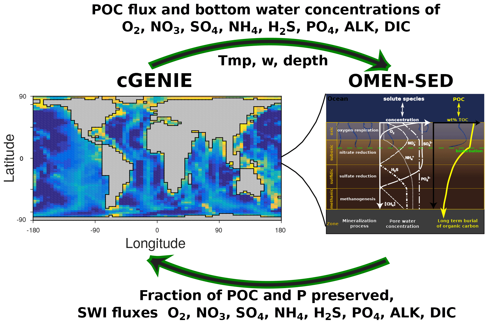 hight resolution of 4 1 coupling to the cgenie earth system model