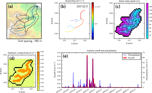 small resolution of  e simulated surface runoff contributions to catchment wide discharge compared with precipitation