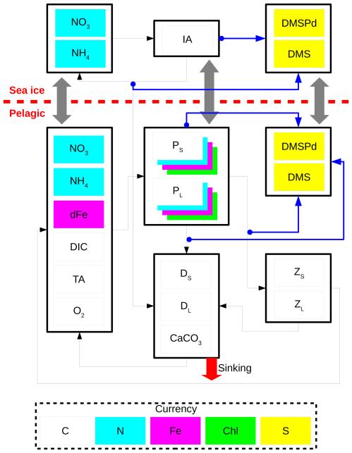 small resolution of https www geosci model dev net 12
