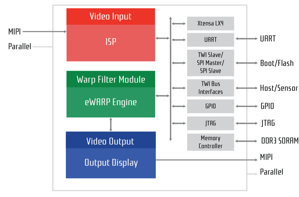 medium resolution of gw3400 block diagram