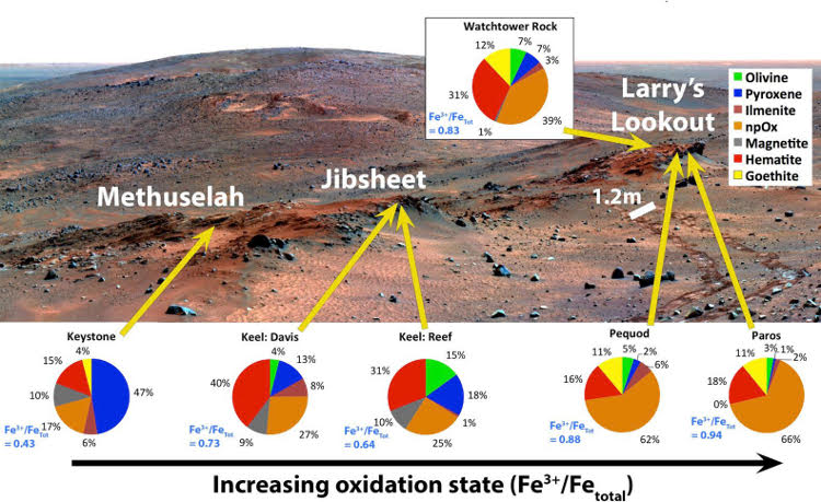 Bottom: False-color mosaic of Cumberland Ridge, with superimposed pie charts representing iron-bearing mineralogy. You don't need to know anything about iron geochemistry to know that the stuff represented by the pie charts varies greatly across this scene, which is about 1/3 the size of a football field. Also, the 1.2 m scale bar is the distance between the rover's right and left wheel track. Image from S. Cole, PhD thesis; background image: NASA/JPL/Cornell/Arizona State University; Moessbauer values from Morris et al. 2008 (doi: 10.1029/2008JE003201).