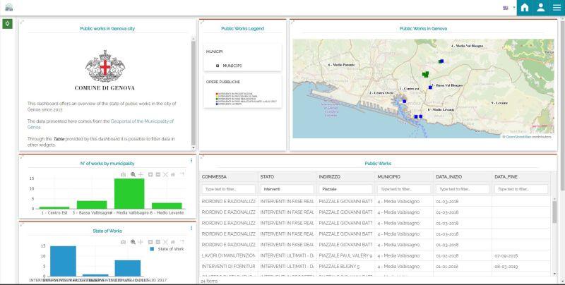 MapStore Dasboard for City Work Monitoring