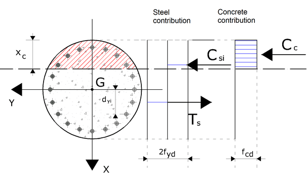 Computation of the Yield Moment