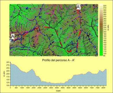 Topografia - Altimetria percorso
