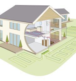 dimplex heat pump house horizontal schematic horizontal ground loops [ 2598 x 1417 Pixel ]