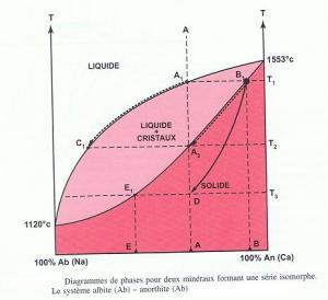 Évolution chimique des magmas