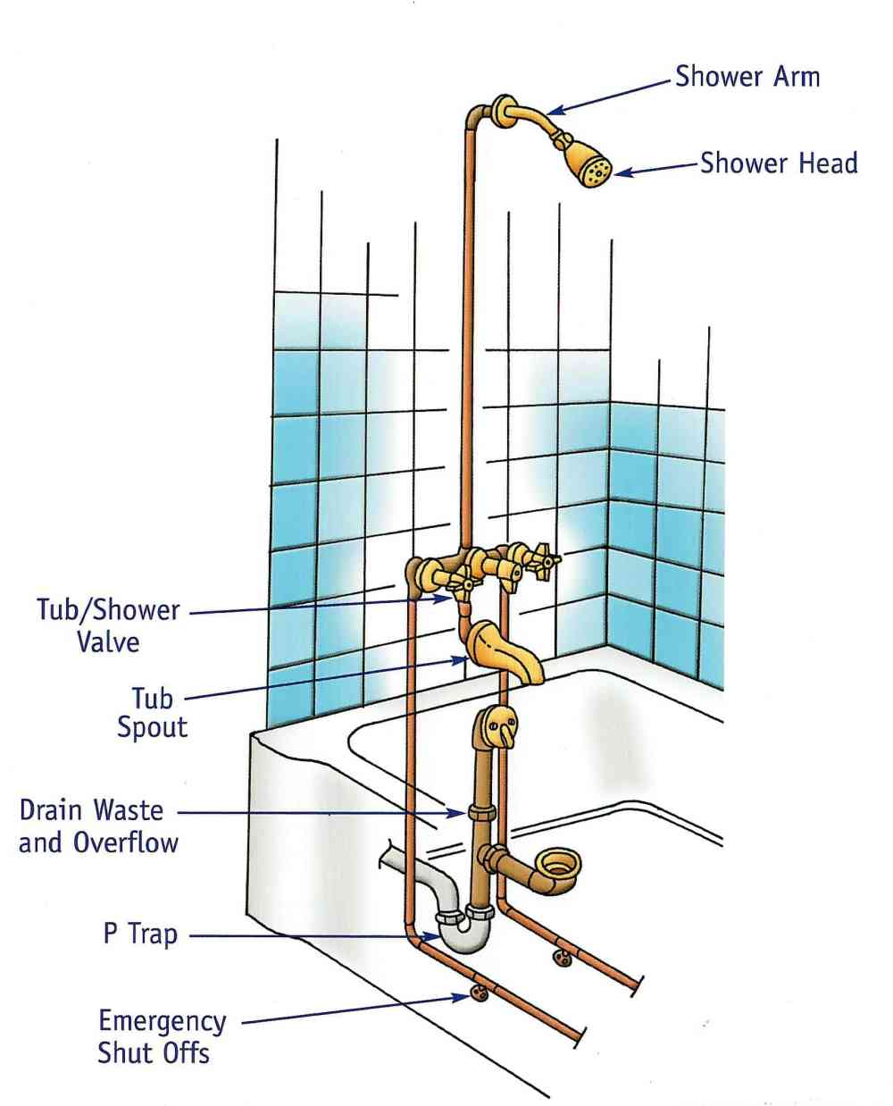 medium resolution of bath tub plumbing diagram